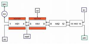 Neptunium Extraction Flowsheet Tested  First Section Of An