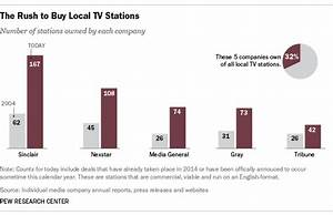 Local TV acquisitions: Big owners get bigger