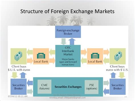 foreign exchange market global foreign exchange and capital markets