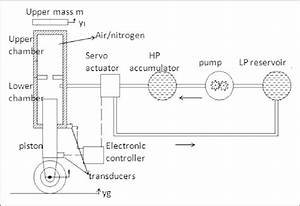 Schematic Diagram Of Active Landing Gear System  Hp  U00bc High