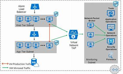 Azure Network Virtual Networking Tap Update Fall