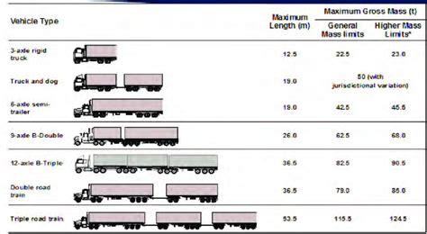 Truck Sizes by Figure B1 Allowable Truck Sizes Scientific Diagram