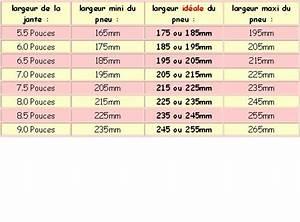 Taille Des Pneus : tableau de conversion des tailles de pneus topic officiel page 25 pneus quipement ~ Medecine-chirurgie-esthetiques.com Avis de Voitures