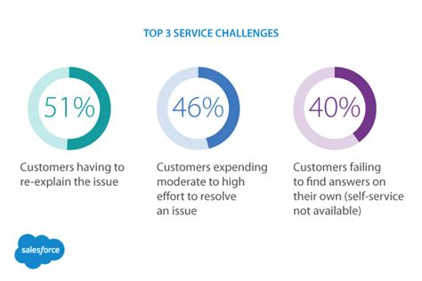 Defining Excellent Customer Service by Diagrams How To Develop Realistic Customer Service Goals