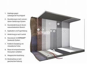Aufsteigende Feuchtigkeit Innenwand : hahne servicecenter mauerwerkssanierung ~ Frokenaadalensverden.com Haus und Dekorationen
