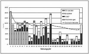 Unterhaltskosten Auto Berechnen : langzeit kostenanalyse von fahrzeugen pkw und lkw das institut f r produktdauer forschung ~ Themetempest.com Abrechnung