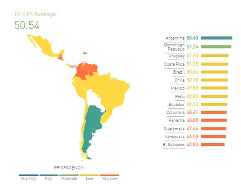 What City In South America Has The Most Number Of English