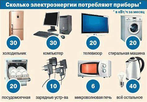 Средний расход электроэнергии бытовыми приборами особенности расчета и рекомендации