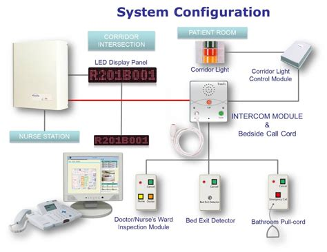 nurse call light systems nurse call systems fts health care