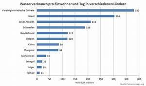 Tag Berechnen : bmw e92 m3 was kostet ein m3 im unterhalt versicherung verbrauch service usw ~ Themetempest.com Abrechnung