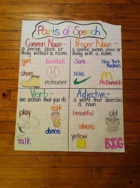 parts  speech anchor chart anchor charts  grade