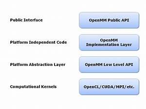 7  The Openmm Library  Introduction  U2014 Openmm Users Guide 7