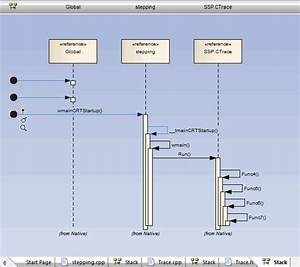 Create Sequence Diagram Of Call Stack