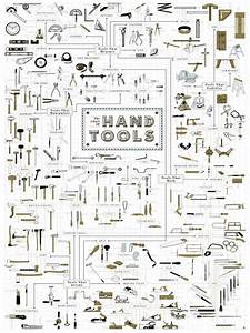 Hand Tools  Charts And Tools On Pinterest