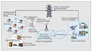 Automated Metering Infrastructure  Ami