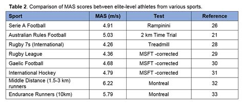 table  comparison  mas scores  elite level