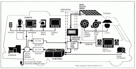 rv electricity basics the adventures of trail hitch
