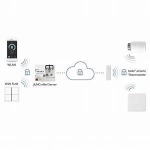 Jung Smart Home : jung lanza smart home una app para el control remoto de ~ Yasmunasinghe.com Haus und Dekorationen