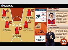 Euroliga de baloncesto partidos y tv 2 Basket >> bein