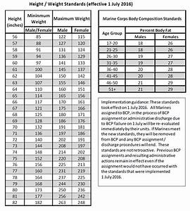 Military Weight Chart Marines Bcp Standards
