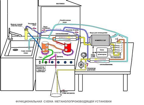 Производство метанола этапы организации бизнеса + расчет инвестиций
