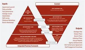Integrated Planning Framework Input Output Diagram