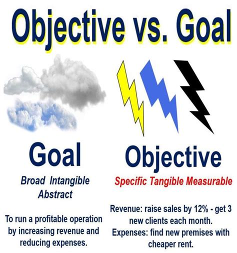 what is an objective definition and meaning market