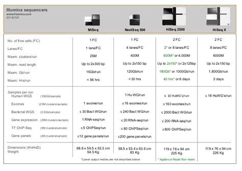 Illumina New Sequencer Table Comparing Illumina S New Sequencers
