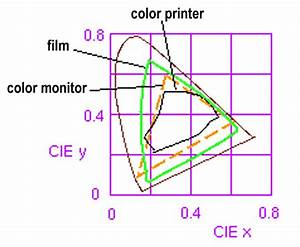 Computer Graphics   Colors