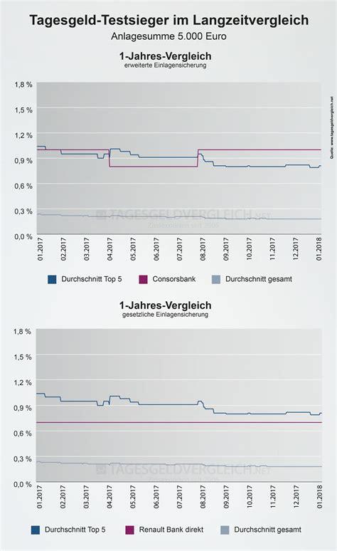 testsieger kindersitz 2018 statistik zinsentwicklung der testsieger 2018