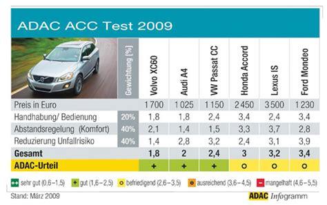 adac test siege auto abstandsregelsysteme im test