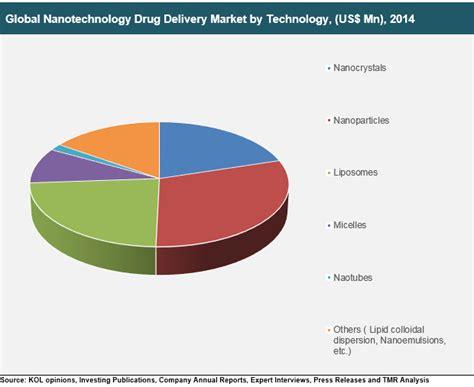 Nanotechnology Drug Delivery Market by Technology ...