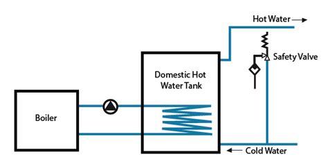 choose  correct speed control  heating