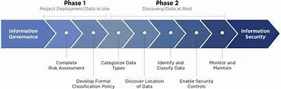 Classification Steps Sensitive Security Risk Effective Assessment