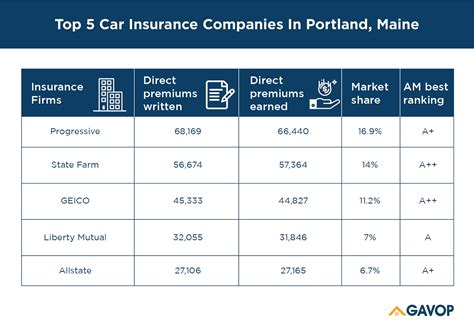 Cheapest car insurance companies in portland, we found that progressive offered the cheapest auto insurance rates of the 12 companies. Top 5 Car Insurance Companies In Portland, Maine