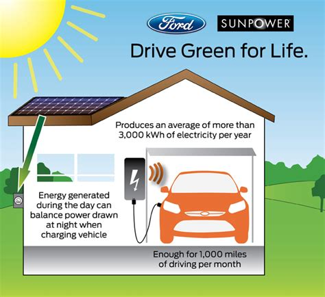 Ford Focus Electric Gets Optional Rooftop Solar Panel