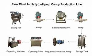 China Jelly Candy Production Line Supplier  Manufacturer