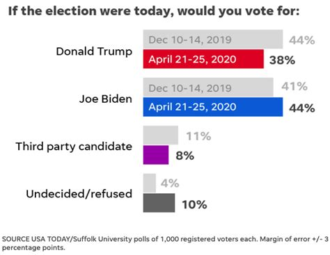 jobsanger: New Poll Has Biden With A 6-Point Lead Over Trump