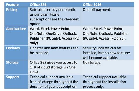 Get Help With Microsoft Office 365