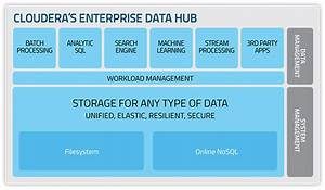 How Cloudera Defined Big Data  And Was Defined By It