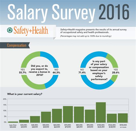 The 2016 National Safety Council Top 10 Workplace Safety Articles In 2016 Safety Health
