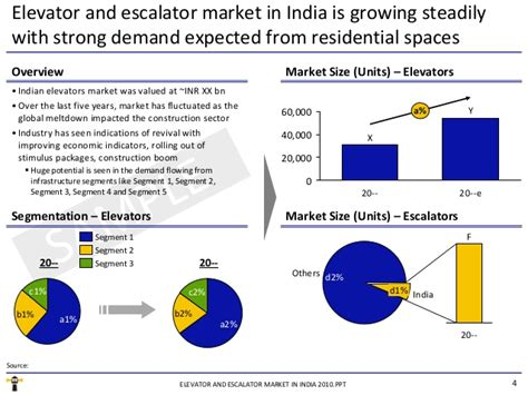 Elevator And Escalator Market In