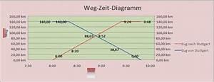 Weg Zeit Geschwindigkeit Berechnen : das x y diagramm ~ Themetempest.com Abrechnung