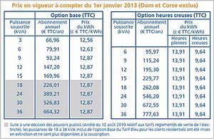 Prix Du Consuel Edf : tarif edf tempo et radiateurs ~ Melissatoandfro.com Idées de Décoration
