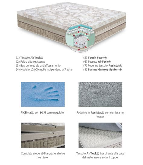 prezzi materasso singolo prezzo materasso singolo permaflex