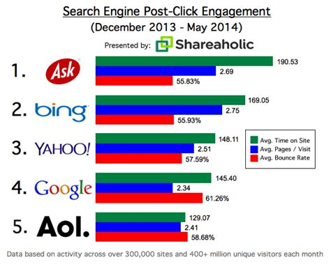 search engine and yahoo drive few visits but more engagement