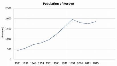Kosovo Population Demographics Wikipedia 1921 Commons Wikimedia