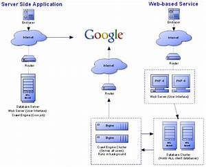 Converting A Standalone Server Application To A Web-based Service