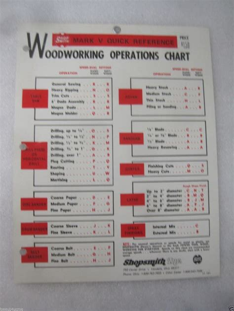 shopsmith mark  woodworking operations chart ebay