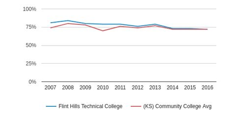 Flint Hills Technical College Profile (201819)  Emporia, Ks. How Do You Get The Bird Flu Wine Club Gifts. Commercial Gutter Cleaning Fax Through Skype. Hampton And Hampton Management And Leasing. University Of Tennessee Architecture. Alarm Companies Richmond Va Dish Network Msg. Elder Care West Palm Beach Accept Credit Card. Computer Programmer Courses Form Nevada Llc. Colleges In Little Rock Music Business Salary